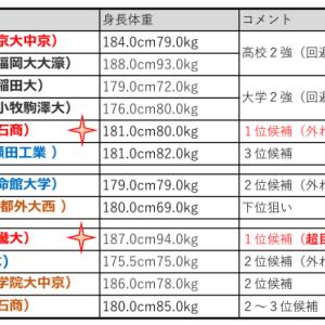 【ORIX】満点ドラフト!