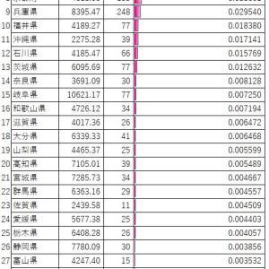 【新型コロナ】ちょっと思い立って作ってみたエクセル表:都道府県別「感染者数÷面積」