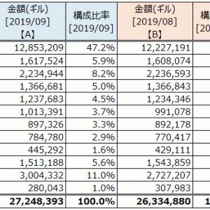 資産状況 (2019年9月末)