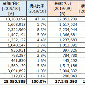 資産状況 (2019年10月末)