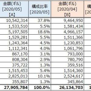 資産状況 (2020年05月末)