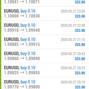 27日までのFX自動売買ソフトの利益