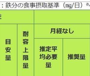 貧血の予防 ー 鉄分の摂取について(1)