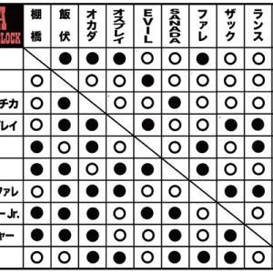 2019年G1クライマックス29(G1 CLIMAX)出場選手・最終結果まとめ(星取表)