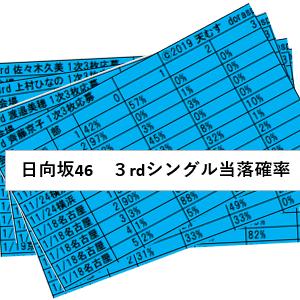 【日向坂46】3rdシングルの個別握手会の当落確率を部、会場別に公開!倍率は!?