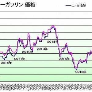 ガソリン価格134円/L
