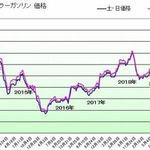 ガソリン価格112円/L