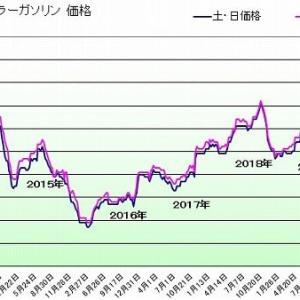 ガソリン価格114円/L