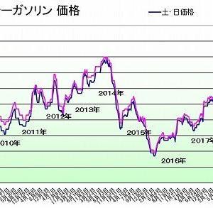 ガソリン価格117円/L