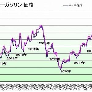 ガソリン価格142円/L