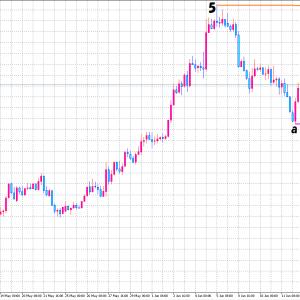 2020/06/16 ユーロ円の相場予測♪
