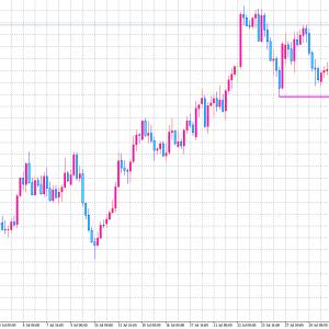 2020/07/31 ユーロ円の相場予測♪
