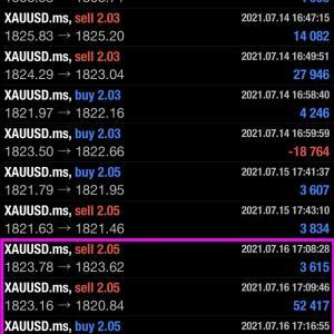 2021/07/17 ユーロ円の相場予測♪