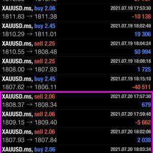 2021/07/21 ユーロ円の相場予測♪