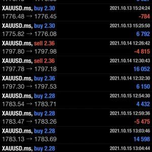 2021/10/18 ユーロ円の相場予測♪