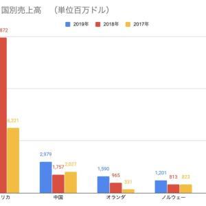 テスラが2019年の国別売上高を公開!!ただし明らかになったのは上位4カ国のみ!