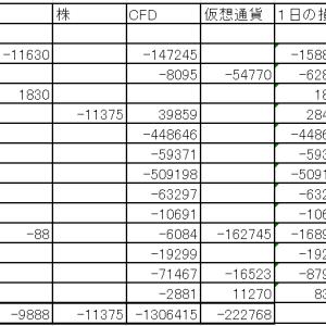 【過去最大の損失】底が見えない令和元年10月トレード結果報告