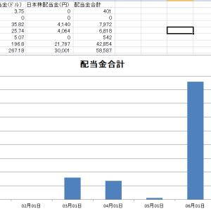 高配当株投資の配当金を公開(令和2年6月末時点)