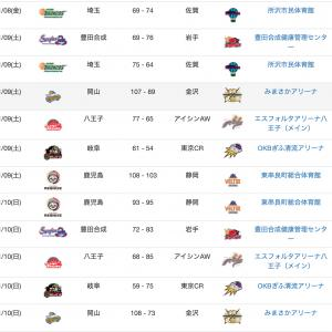 【B3】第8節の試合結果と終了時の順位表