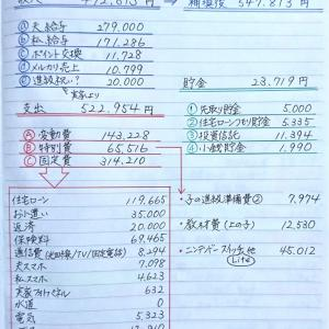 家計簿《4月分》と変動費の内訳