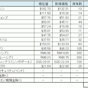 【VIG+HDV】2021年4月までの投資状況