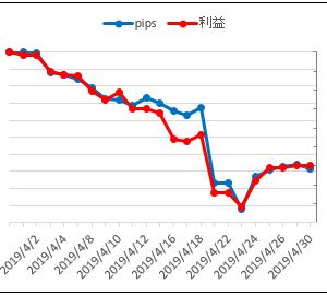 2019年4月 無料EA 運用結果 −29,933円