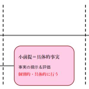 答案の書き方2(基礎編・法的三段論法)