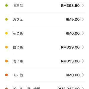 マレーシア生活費、食費部門公開