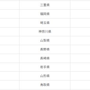 2019年_全国学力テストにおける長崎県の結果は?
