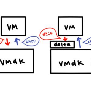 Veeam9.5でバックアップ時にパケロスが生じている話