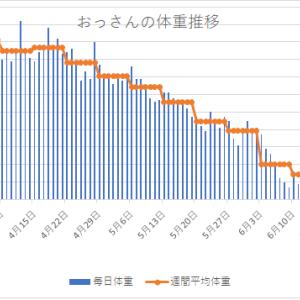 体重変化 2020年6月17日~6月23日 炭水化物=体重増ではない