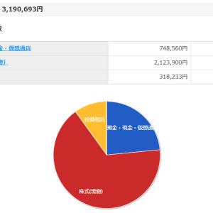 2020年3月 資産運用報告 3,190,693円 -352,060円