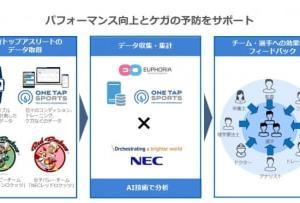 ユーフォリアとNEC、アスリート支援で協業 AIやウェアラブル端末活用