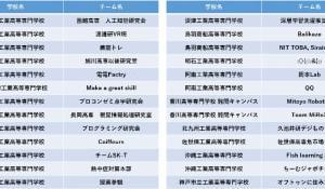 高専生対象、日本ディープラーニング協会主催の事業創出コンテスト「DCON2020」、一次審査の結果を発表
