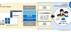 富士通クラウドテクノロジーズ、IaaS環境を指定のデータセンターに構築するサービス