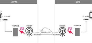 楽天モバイルとNHKテクノロジーズ、5Gを活用したストリーミング配信に成功