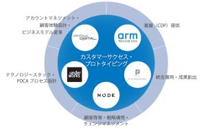電通デジタル、Arm Treasure Data、パーソルプロセス&テクノロジー、アンダーワークス、NODEの5社が協業