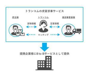 トランコム、日本GLPおよびモノフルと3社での業務提携を発表
