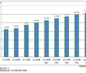 IoT/M2M市場に関する調査を実施(2019年)