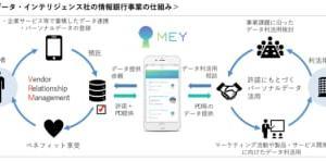メディア掲載)電通テック子会社マイデータ・インテリジェンスが「日経トレンディ 大予測2020-2021」に掲載