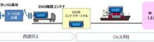 西部ガス/北九州港から中国へLNGをコンテナ輸送