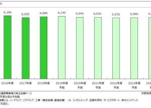 社会インフラIT市場に関する調査を実施(2019年)