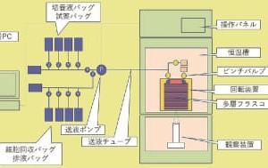 大成建設ら/培養操作の自動化システムを開発/医薬品製造施設に提案