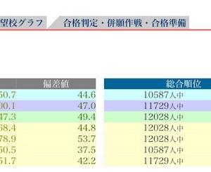 日能研 合格判定 10/6 結果