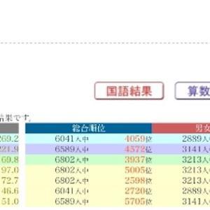 合格力育成テスト 10/13 結果 & 首都模試