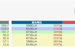 合格力育成テスト 10/27 結果