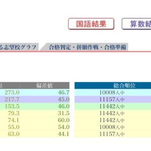 日能研 合格判定 12/1 結果