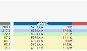 合格力育成テスト12/8 結果
