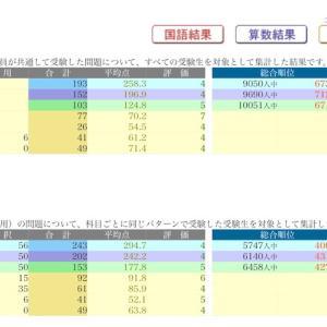 日能研 学習力育成テスト 3/21 結果