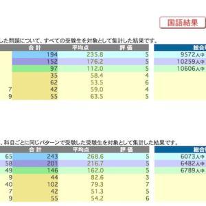 日能研 学習力育成テスト 6/27 結果